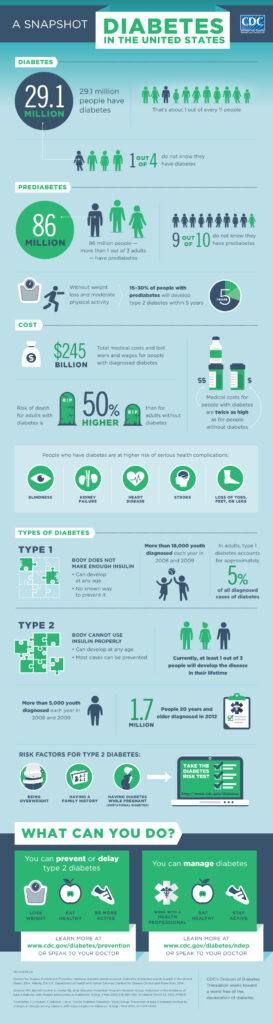 Infographic Diabetes In The United States