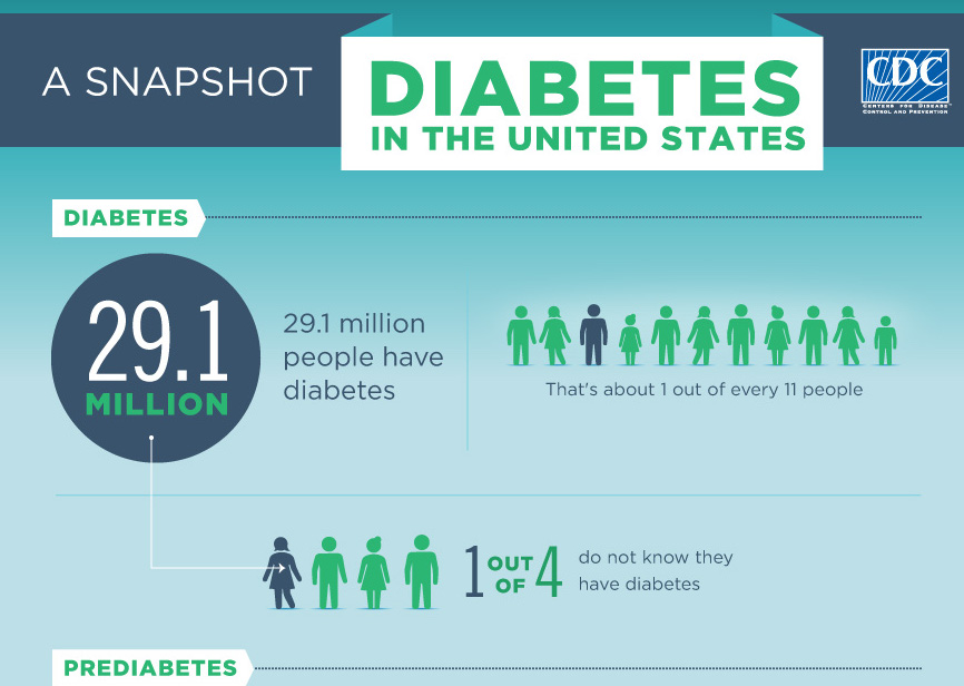 an introduction to diabetes in the united states Introduction and overview of the report chapter 1 preview the united states has a serious substance with other serious health problems such as diabetes.