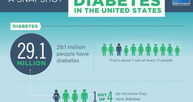 A Snapshot of Diabetes