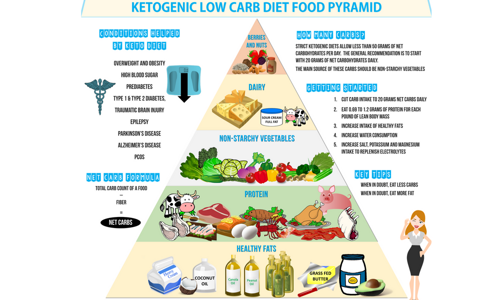 What Could Keto Do For You?